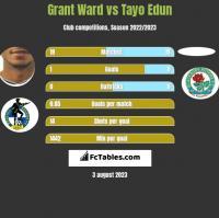 Grant Ward vs Tayo Edun h2h player stats