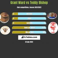 Grant Ward vs Teddy Bishop h2h player stats