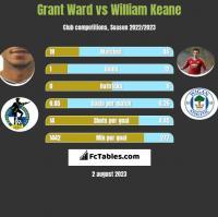 Grant Ward vs William Keane h2h player stats