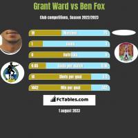 Grant Ward vs Ben Fox h2h player stats