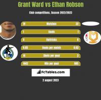 Grant Ward vs Ethan Robson h2h player stats