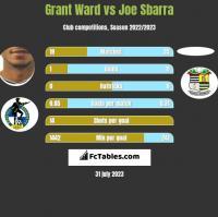 Grant Ward vs Joe Sbarra h2h player stats