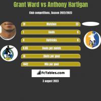 Grant Ward vs Anthony Hartigan h2h player stats