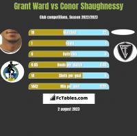 Grant Ward vs Conor Shaughnessy h2h player stats