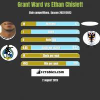Grant Ward vs Ethan Chislett h2h player stats