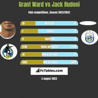Grant Ward vs Jack Rudoni h2h player stats