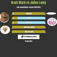 Grant Ward vs Julien Lamy h2h player stats