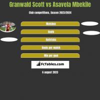 Granwald Scott vs Asavela Mbekile h2h player stats