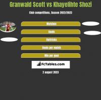 Granwald Scott vs Khayelihte Shozi h2h player stats