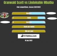 Granwald Scott vs Lindokuhle Mbatha h2h player stats