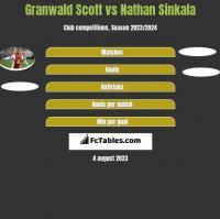 Granwald Scott vs Nathan Sinkala h2h player stats