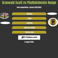 Granwald Scott vs Phathutshedzo Nange h2h player stats