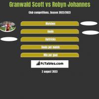 Granwald Scott vs Robyn Johannes h2h player stats