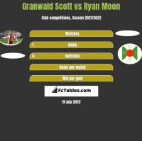 Granwald Scott vs Ryan Moon h2h player stats