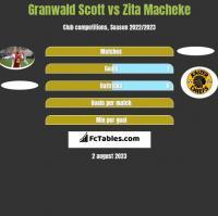 Granwald Scott vs Zita Macheke h2h player stats