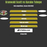 Granwald Scott vs Karabo Tshepe h2h player stats