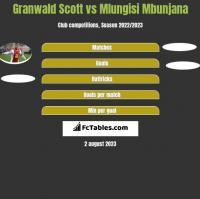 Granwald Scott vs Mlungisi Mbunjana h2h player stats