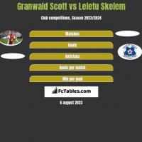 Granwald Scott vs Leletu Skelem h2h player stats