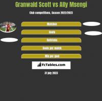 Granwald Scott vs Ally Msengi h2h player stats