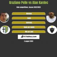 Graziano Pelle vs Alan Kardec h2h player stats