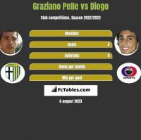 Graziano Pelle vs Diogo h2h player stats