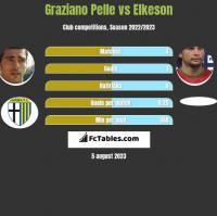 Graziano Pelle vs Elkeson h2h player stats