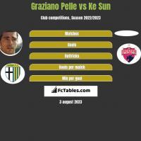 Graziano Pelle vs Ke Sun h2h player stats