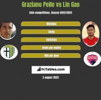 Graziano Pelle vs Lin Gao h2h player stats