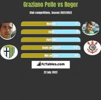 Graziano Pelle vs Roger h2h player stats