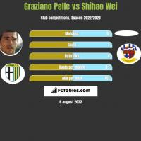 Graziano Pelle vs Shihao Wei h2h player stats