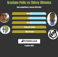 Graziano Pelle vs Thievy Bifouma h2h player stats