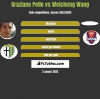 Graziano Pelle vs Weicheng Wang h2h player stats