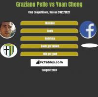 Graziano Pelle vs Yuan Cheng h2h player stats