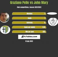 Graziano Pelle vs John Mary h2h player stats