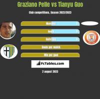 Graziano Pelle vs Tianyu Guo h2h player stats