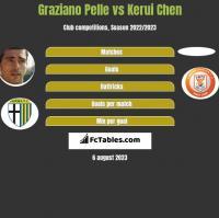 Graziano Pelle vs Kerui Chen h2h player stats