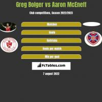 Greg Bolger vs Aaron McEneff h2h player stats