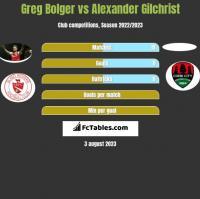 Greg Bolger vs Alexander Gilchrist h2h player stats