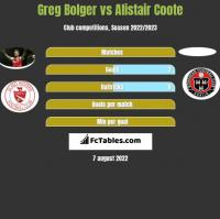 Greg Bolger vs Alistair Coote h2h player stats