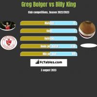 Greg Bolger vs Billy King h2h player stats