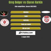 Greg Bolger vs Ciaron Harkin h2h player stats