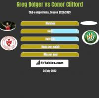 Greg Bolger vs Conor Clifford h2h player stats