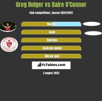 Greg Bolger vs Daire O'Connor h2h player stats