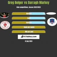 Greg Bolger vs Darragh Markey h2h player stats