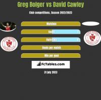 Greg Bolger vs David Cawley h2h player stats