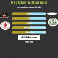 Greg Bolger vs Dylan Watts h2h player stats