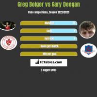 Greg Bolger vs Gary Deegan h2h player stats