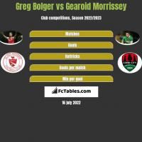 Greg Bolger vs Gearoid Morrissey h2h player stats