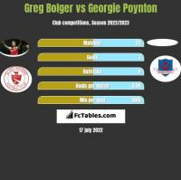 Greg Bolger vs Georgie Poynton h2h player stats
