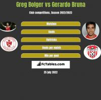 Greg Bolger vs Gerardo Bruna h2h player stats